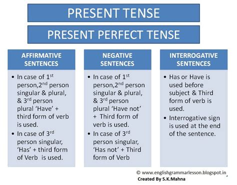 make the patterns of simple present tense english learning made easy simple present perfect tense