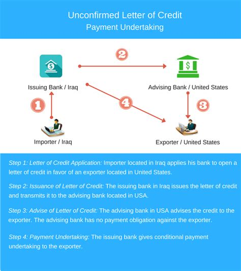 Letter Of Credit Not Confirmed what is confirmation what are the advantages of a confirmed letter of credit advancedontrade