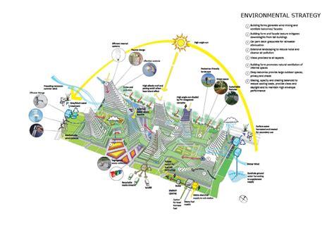 environmental design strategies dancing towers masterplan krause architects
