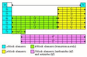 periodic table with orbital blocks