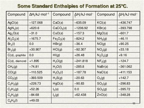 Standard Molar Entropy Table by Chemical Thermodynamics