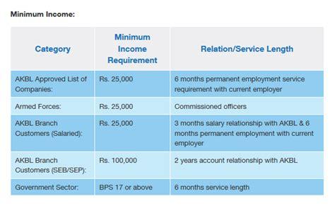loan from national bank of pakistan best bank in pakistan for personal loan calculator