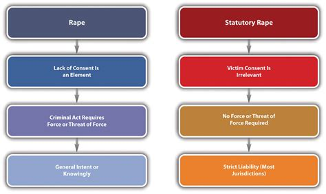 Sex Offenses And Crimes Involving Force Fear And