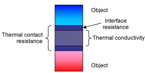 thermal resistance of resistor thermal conductivity