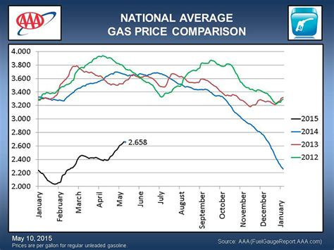 average gas price discover paris tn aaa reports oil exceeds 60 a barrel