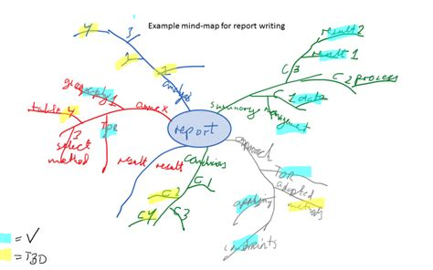 Janfranck Com Mind Mapping Is A Great Technique All Managers Should Master Janfranck Com Project Management Mind Map Template