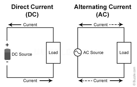 how inductor works in ac and dc how dc circuits work
