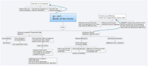 ucc 2 207 flowchart no maps 167 2 207 battle of the forms images frompo