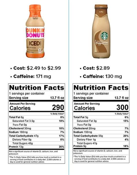 Starbucks vs. Dunkin' Donuts bottled iced coffees: Which is better?