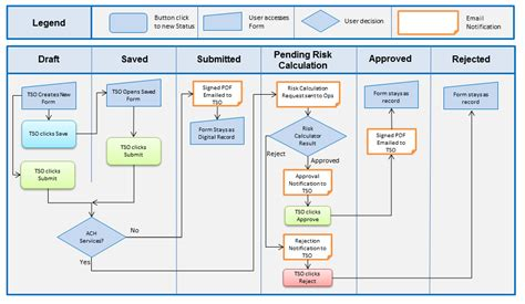 shark workflow workflow diagram www pixshark images galleries