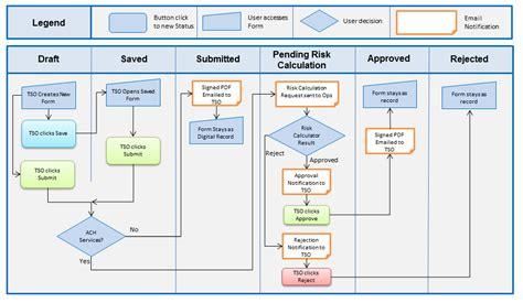 application workflow diagram treasury profile workflow diagram transparent versiform
