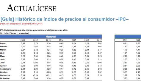 valor del ipc 2015 en colombia valor del ipc valor del ipc para 2016