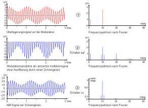 Fourier Entryway Litudenmodulation Seitenfrequenzen Elektronik Forum