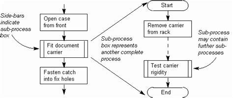 flowchart subprocess flowchart subprocess create a flowchart