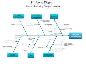 fish bone analysis template conceptdraw sles fishbone diagram