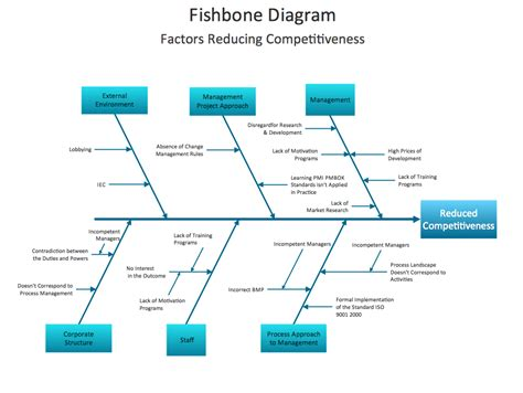 fishbone analysis template fishbone diagram design element