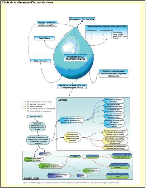 economie eau economie eau sur enperdresonlapin