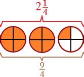 diagram improper fractions improper fractions and mixed numbers