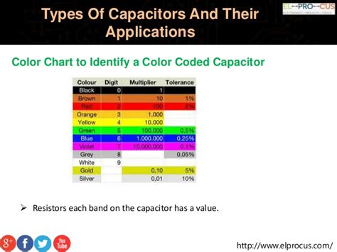 types of capacitors and their uses types of capacitor chart 28 images capacitor ceramic caps vs electrolytic what are the