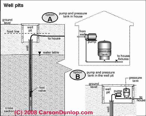 loss of water pressure in house with well auto forward to correct web page at inspectapedia com