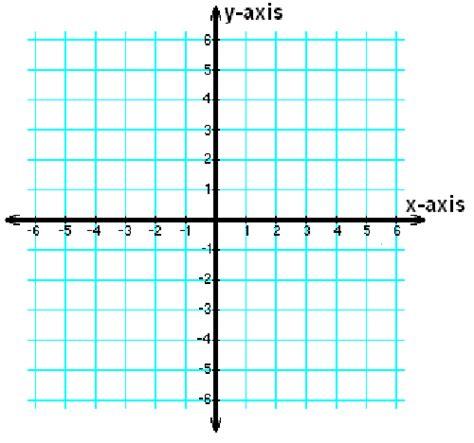 exle of x axis x coordinates definition exles lesson transcript study