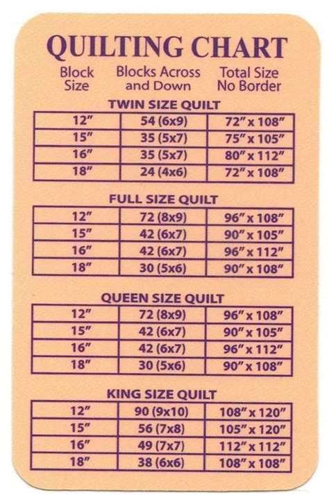 Yardage For Size Quilt by Here Is A Helpful Chart Quilting