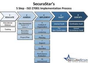 nine steps to success an iso 27001 implementation overview books 9 best iso 27001 images on