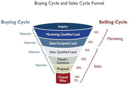 sales pipeline diagram sales pipeline diagram pesquisa marketing