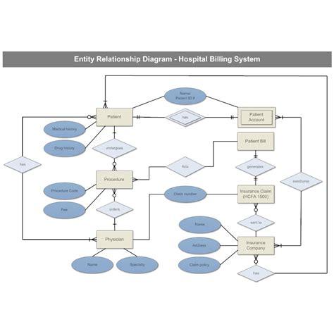 draw er diagrams hospital billing entity relationship diagram