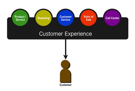 customer experience management a necessity