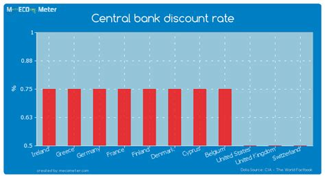 bank discount central bank discount rate denmark