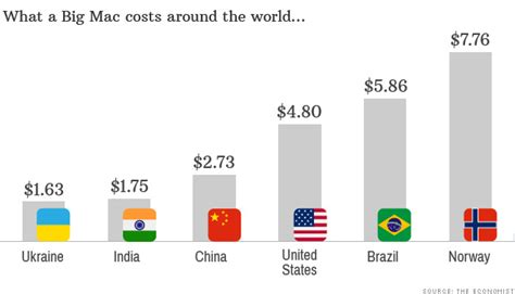 Imac Termahal harga big mac di mcdonald s norwegia termahal di dunia
