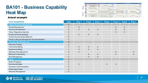Business Value Measurements And The Solution Design Framework Business Capability Matrix Template