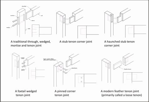 types of joints woodworking ethan ideas woodworking end joints