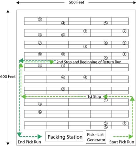 warehouse layout article improving warehouse operations for tube pipe the fabricator