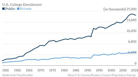 Current Number Of Students In Mba In Us by What S The Drop In College Enrollment