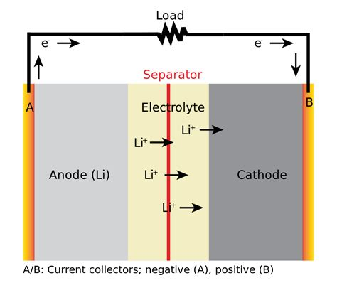 Schematic Of A Battery file general discharging li battery diagram svg wikimedia commons