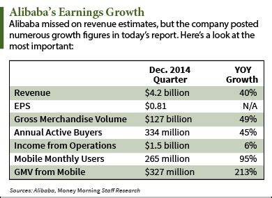 alibaba yearly revenue alibaba earnings send baba shares down but don t follow