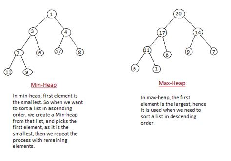 Binary Search Tree Worst Scenario Heap Sort Algorithm Programming
