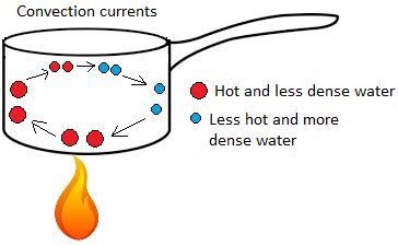 exle of convection exles of convection