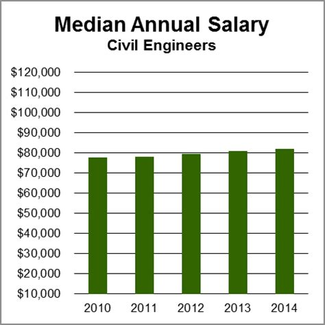 ic layout engineer salary civil engineering notes for 1st and 2nd sem october 2013