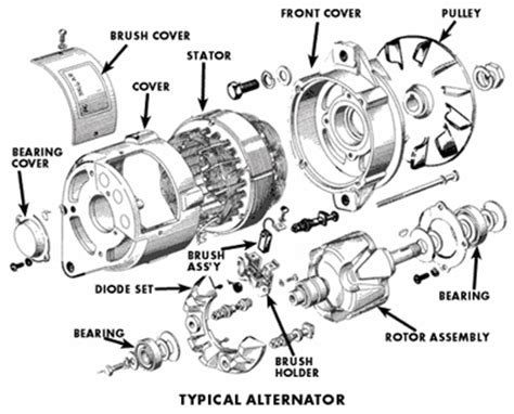 alternator diagram design and function of automotive generators and alternators