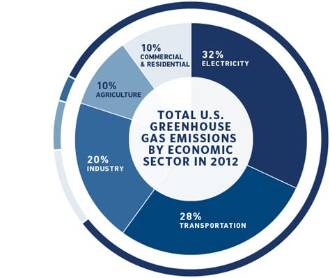 New Carbon Labels Planned By Government by Us Co2 Emissions