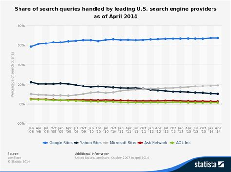 Us Search Engine Marketing Trends