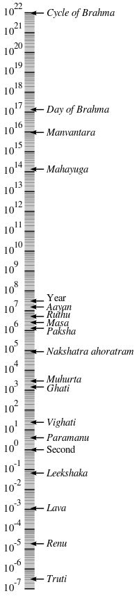a for all time measurements hindu units of time