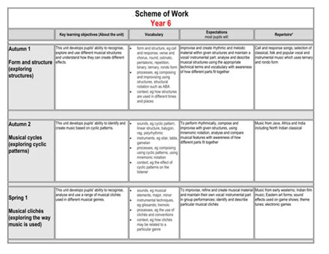 Schemes Of Work Template by Ks2 Scheme Of Work Overview By Hroberts999