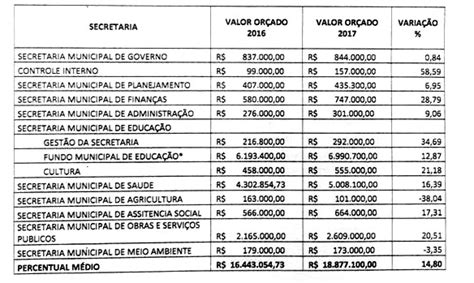 reajuste salarial para 2016 tabela reajuste salarial 2016 para servidor publico c 226