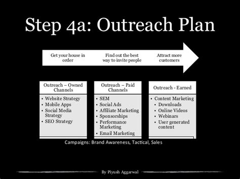 Digital Strategy Template For Startups Small Business Ad Agencies Marketing Outreach Plan Template