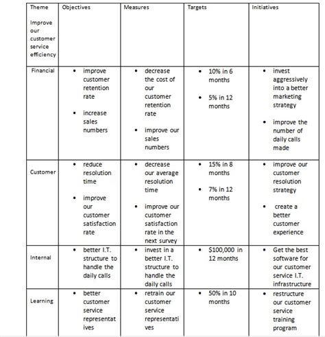 balanced scorecard template word swot analysis and external perspectives jyler
