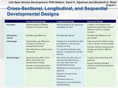 difference between longitudinal and cross sectional research difference between longitudinal and cross sectional study